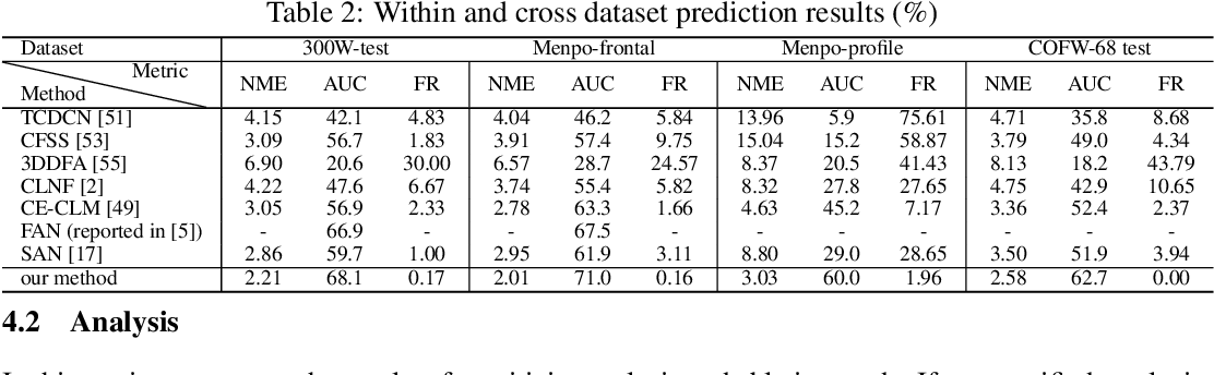 Figure 2 for Deep Structured Prediction for Facial Landmark Detection