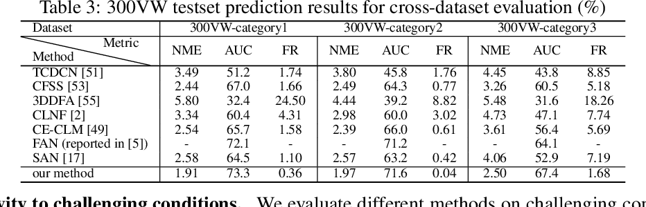 Figure 4 for Deep Structured Prediction for Facial Landmark Detection
