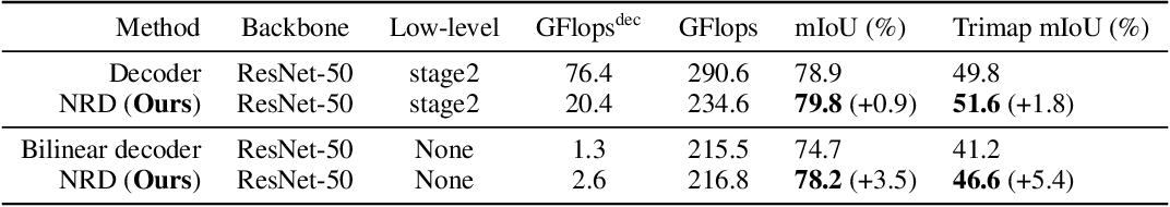 Figure 2 for Dynamic Neural Representational Decoders for High-Resolution Semantic Segmentation