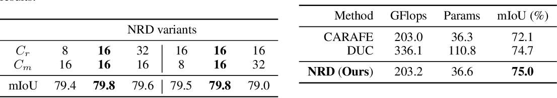 Figure 4 for Dynamic Neural Representational Decoders for High-Resolution Semantic Segmentation