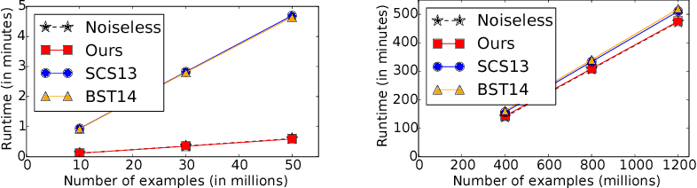 Figure 4 for Bolt-on Differential Privacy for Scalable Stochastic Gradient Descent-based Analytics