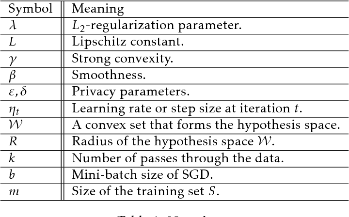 Figure 1 for Bolt-on Differential Privacy for Scalable Stochastic Gradient Descent-based Analytics