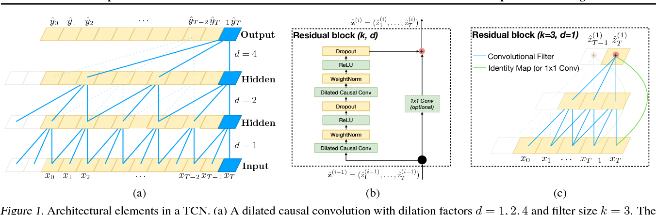 Figure 1 for An Empirical Evaluation of Generic Convolutional and Recurrent Networks for Sequence Modeling
