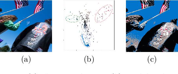 Figure 1 for Defending against Whitebox Adversarial Attacks via Randomized Discretization