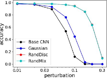 Figure 3 for Defending against Whitebox Adversarial Attacks via Randomized Discretization