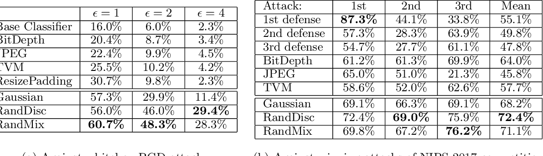 Figure 4 for Defending against Whitebox Adversarial Attacks via Randomized Discretization