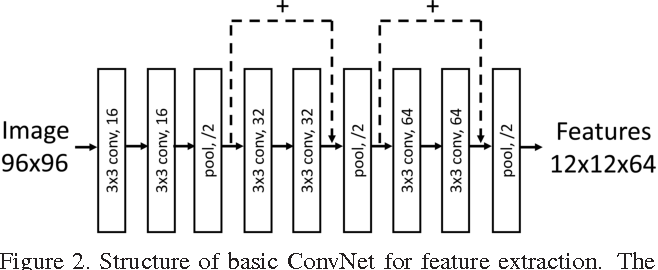 Figure 3 for Towards Good Practices for Deep 3D Hand Pose Estimation