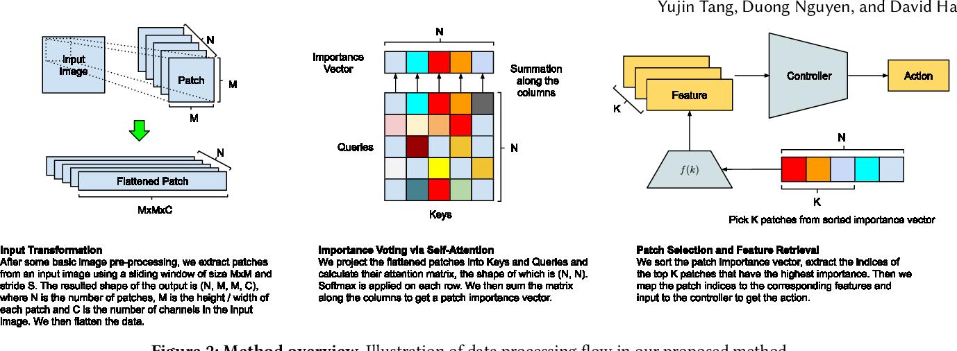 Figure 3 for Neuroevolution of Self-Interpretable Agents