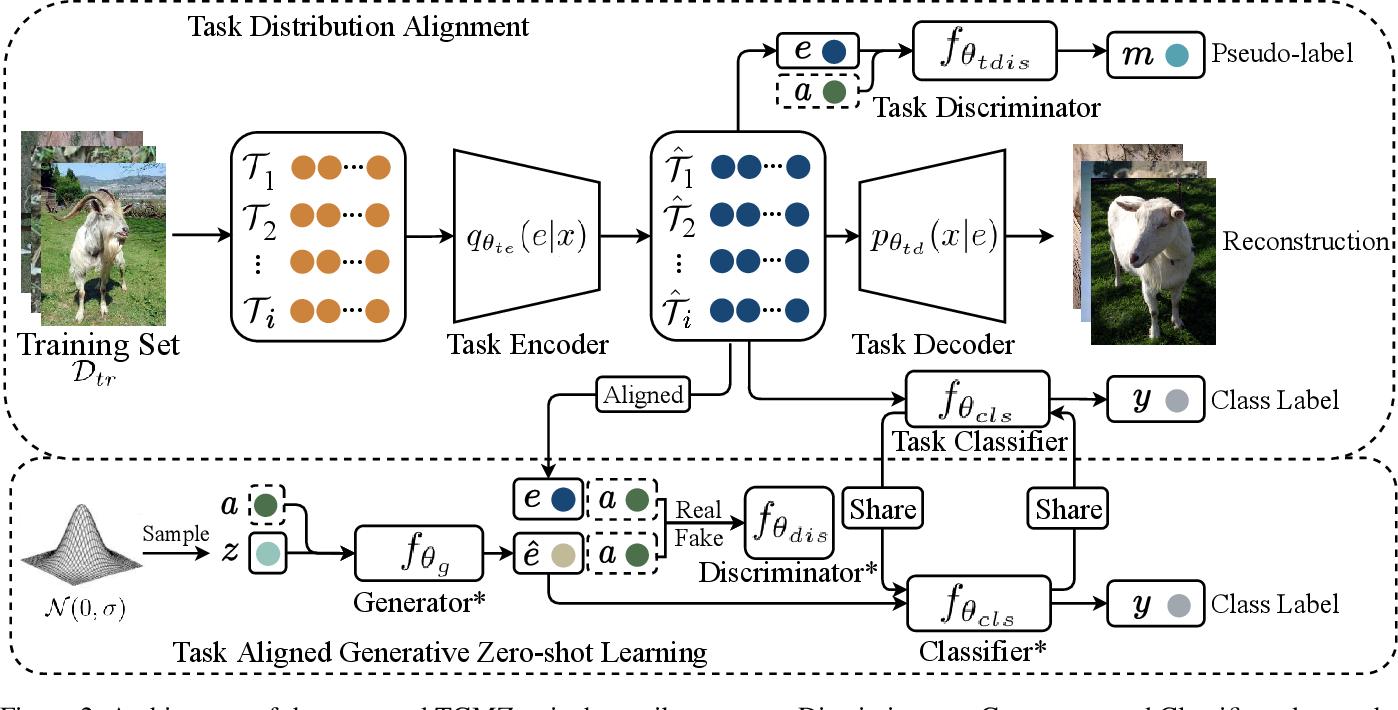 Figure 3 for Task Aligned Generative Meta-learning for Zero-shot Learning