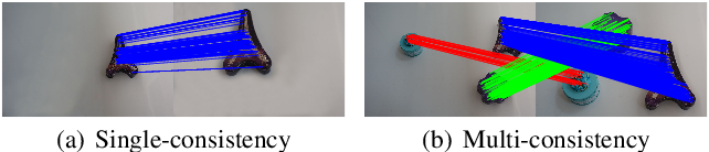 Figure 1 for Iterative Clustering with Game-Theoretic Matching for Robust Multi-consistency Correspondence