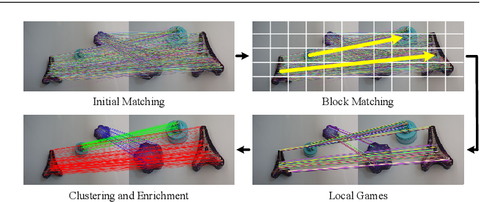 Figure 3 for Iterative Clustering with Game-Theoretic Matching for Robust Multi-consistency Correspondence