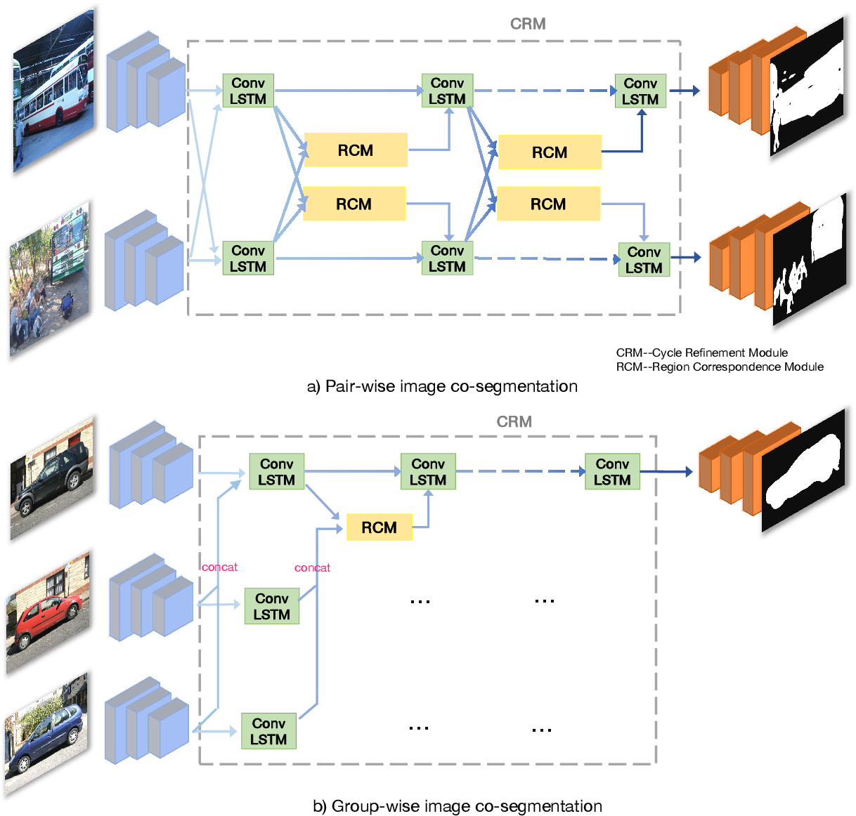 Figure 1 for CycleSegNet: Object Co-segmentation with Cycle Refinement and Region Correspondence