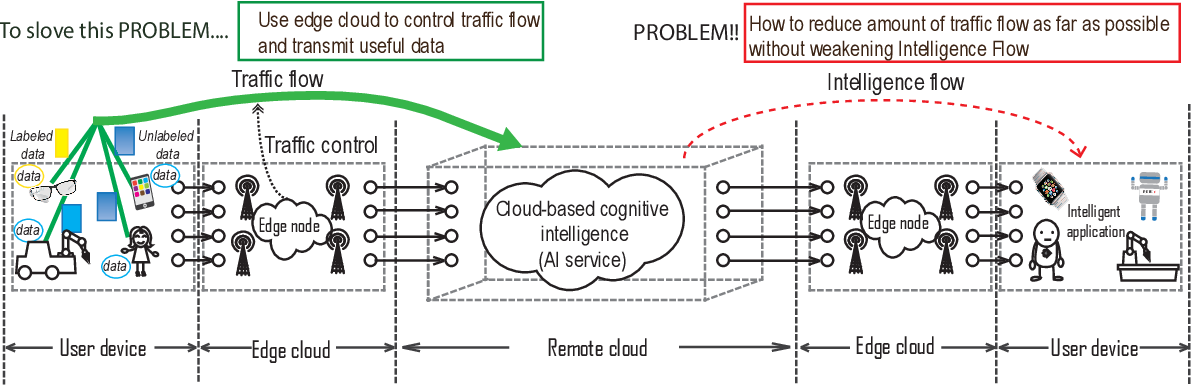 Figure 1 for Label-less Learning for Traffic Control in an Edge Network