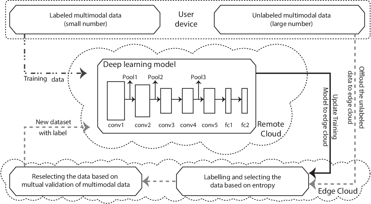 Figure 3 for Label-less Learning for Traffic Control in an Edge Network