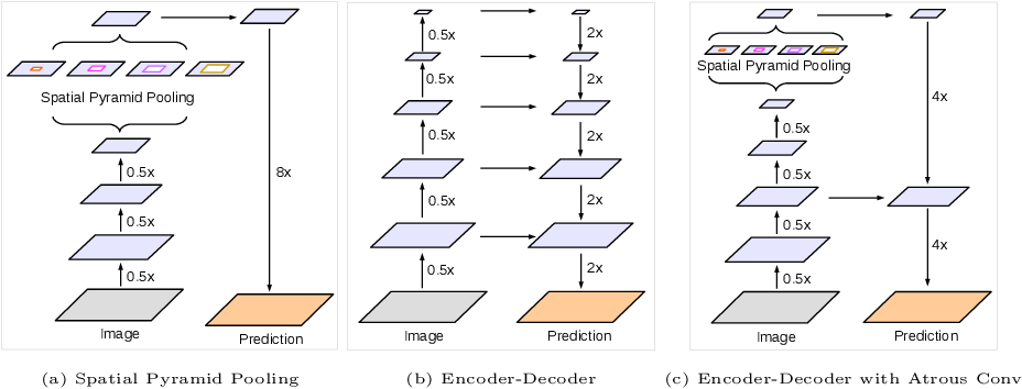 Figure 1 for Encoder-Decoder with Atrous Separable Convolution for Semantic Image Segmentation