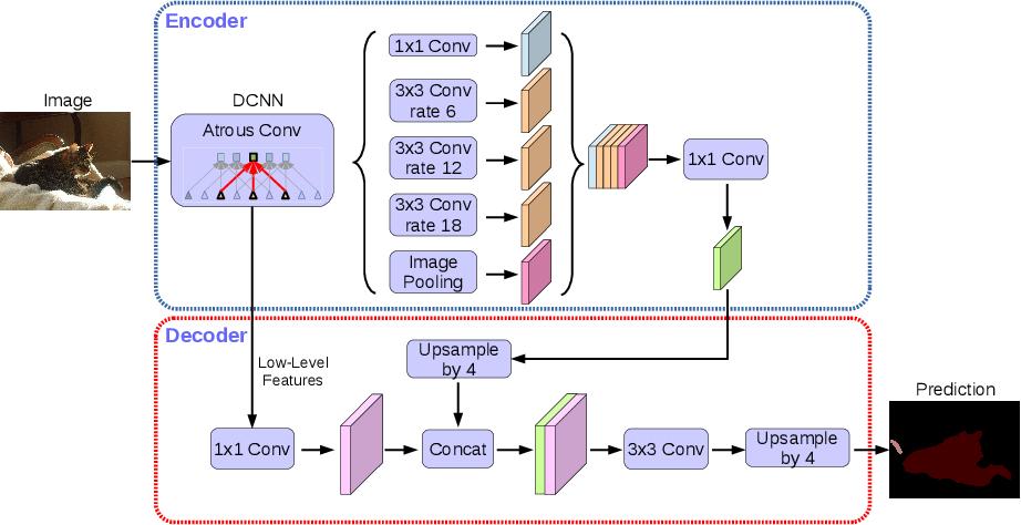 Figure 3 for Encoder-Decoder with Atrous Separable Convolution for Semantic Image Segmentation