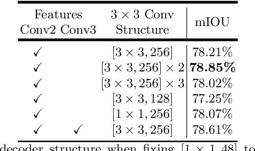 Figure 4 for Encoder-Decoder with Atrous Separable Convolution for Semantic Image Segmentation