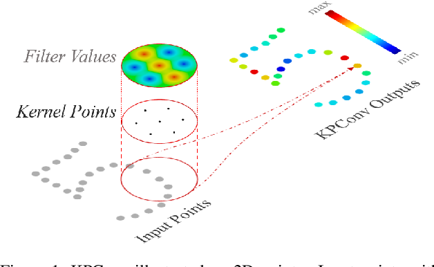 Figure 1 for KPConv: Flexible and Deformable Convolution for Point Clouds