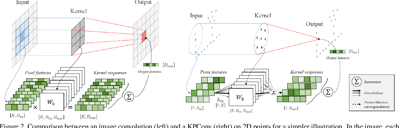 Figure 3 for KPConv: Flexible and Deformable Convolution for Point Clouds