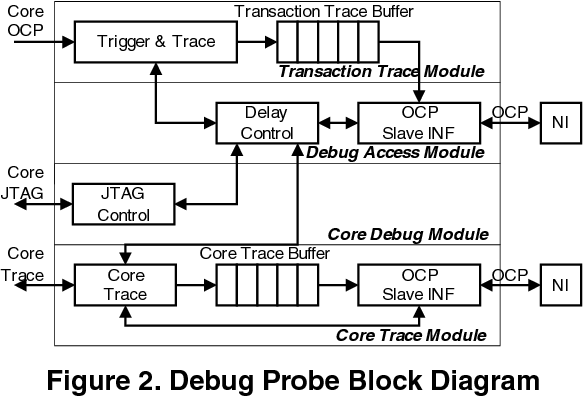 PDF] Trigger & Trace Transaction Trace Buffer OCP Slave INF