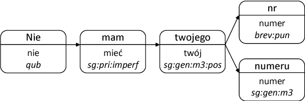 Figure 1 for Expanding Abbreviations in a Strongly Inflected Language: Are Morphosyntactic Tags Sufficient?