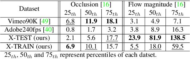 Figure 1 for XVFI: eXtreme Video Frame Interpolation