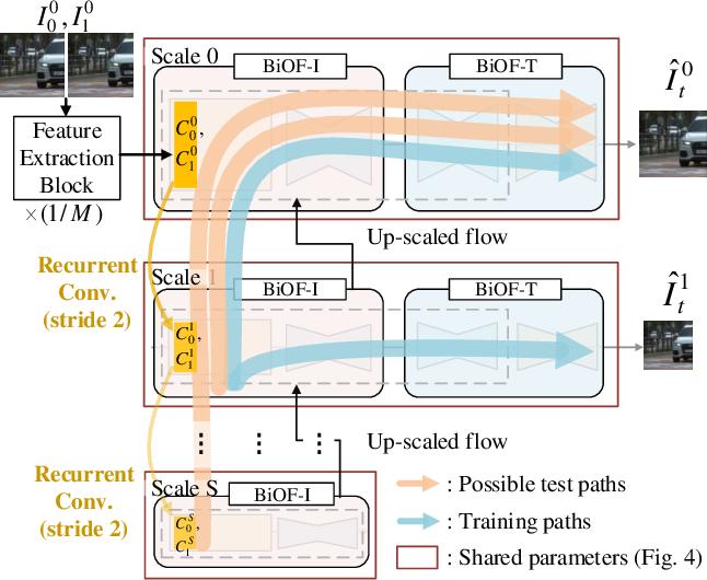 Figure 4 for XVFI: eXtreme Video Frame Interpolation