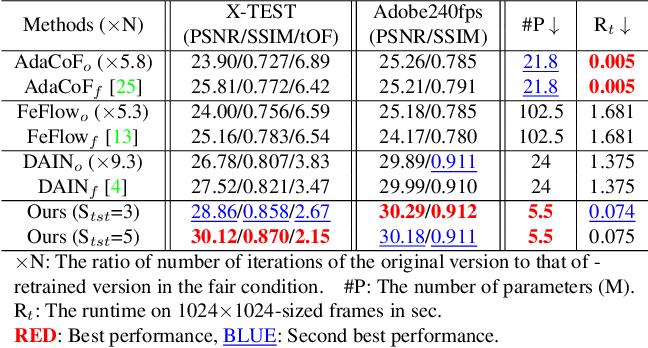 Figure 3 for XVFI: eXtreme Video Frame Interpolation