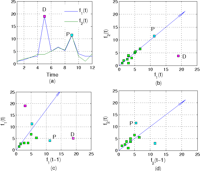 Figure 1 for Network Traffic Decomposition for Anomaly Detection