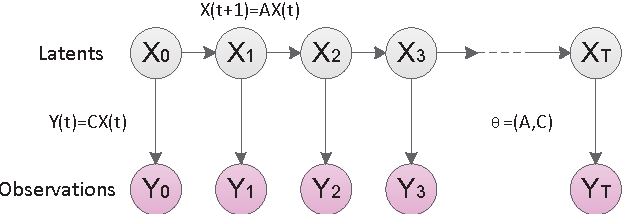 Figure 3 for Network Traffic Decomposition for Anomaly Detection