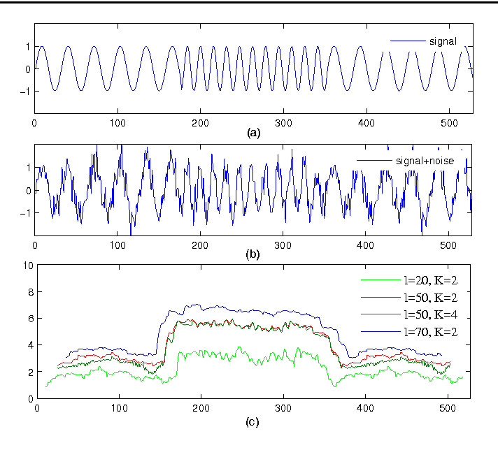 Figure 4 for Network Traffic Decomposition for Anomaly Detection