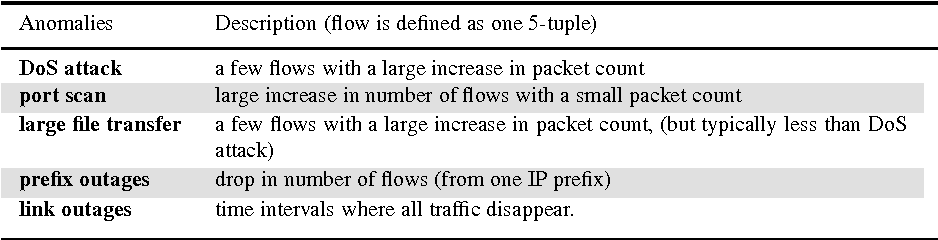 Figure 2 for Network Traffic Decomposition for Anomaly Detection