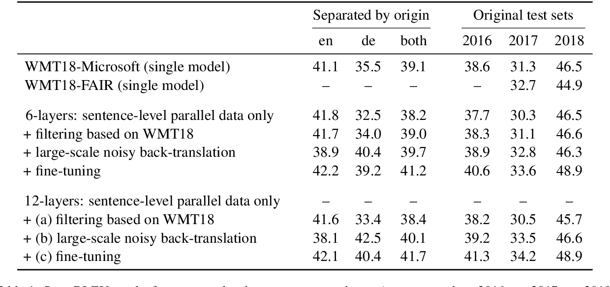 Figure 1 for Microsoft Translator at WMT 2019: Towards Large-Scale Document-Level Neural Machine Translation