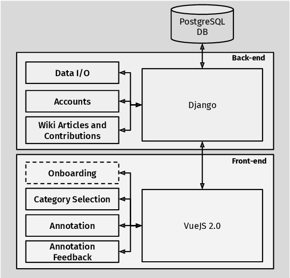 Figure 2 for Project PIAF: Building a Native French Question-Answering Dataset