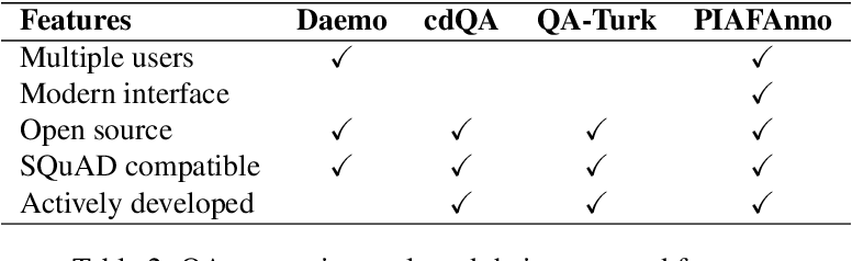 Figure 3 for Project PIAF: Building a Native French Question-Answering Dataset