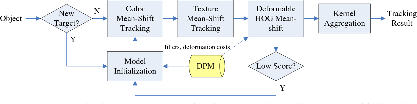 Figure 3 for Underwater Fish Tracking for Moving Cameras based on Deformable Multiple Kernels