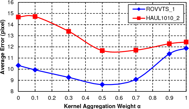 Figure 2 for Underwater Fish Tracking for Moving Cameras based on Deformable Multiple Kernels