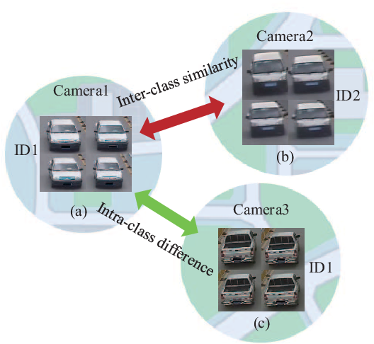 Figure 1 for Attributes Guided Feature Learning for Vehicle Re-identification