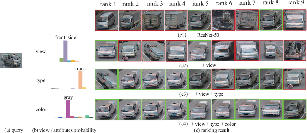 Figure 3 for Attributes Guided Feature Learning for Vehicle Re-identification