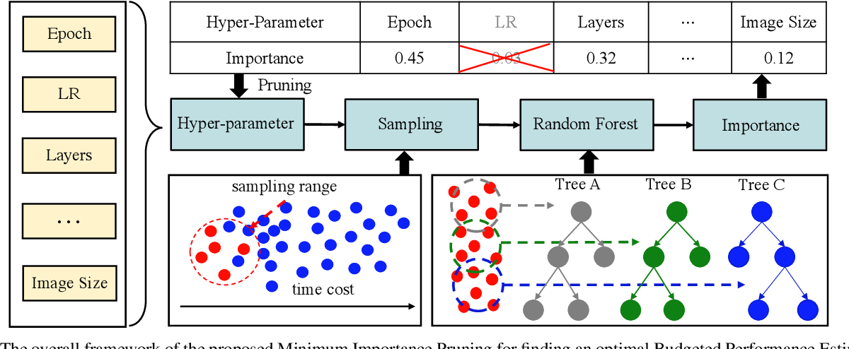 Figure 3 for Rethinking Performance Estimation in Neural Architecture Search