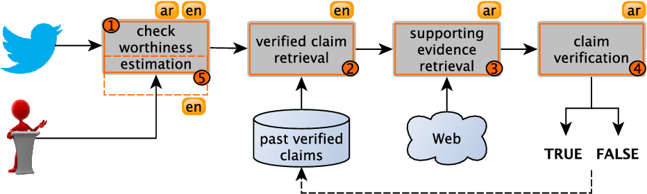 Figure 1 for Overview of CheckThat! 2020: Automatic Identification and Verification of Claims in Social Media