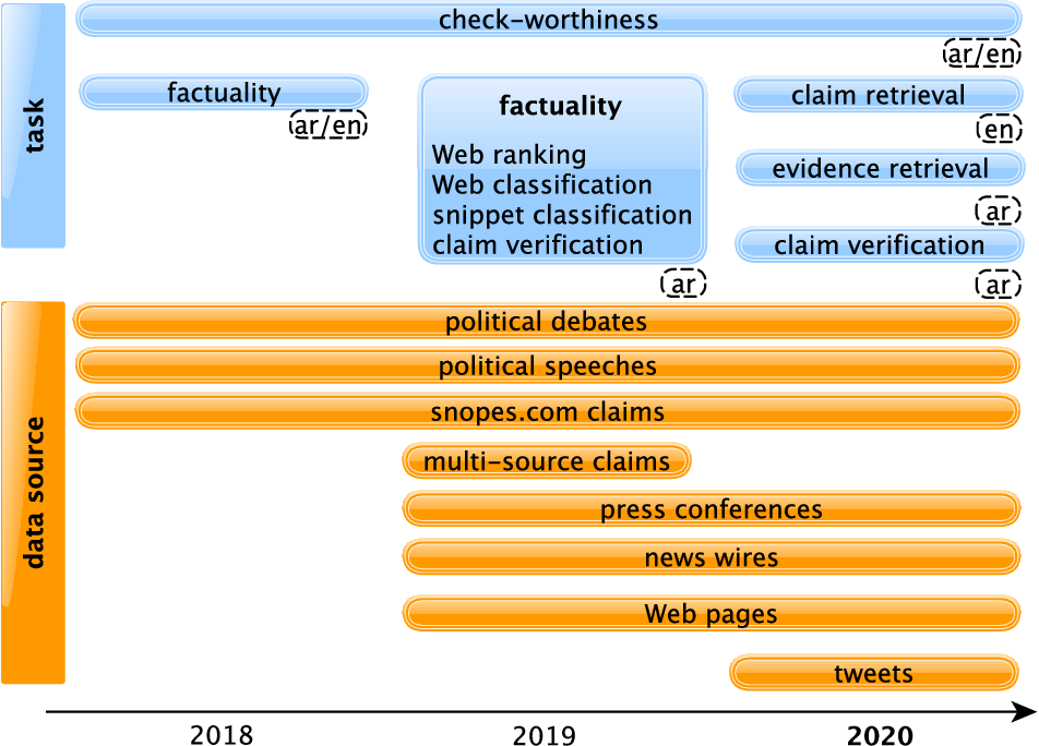 Figure 3 for Overview of CheckThat! 2020: Automatic Identification and Verification of Claims in Social Media
