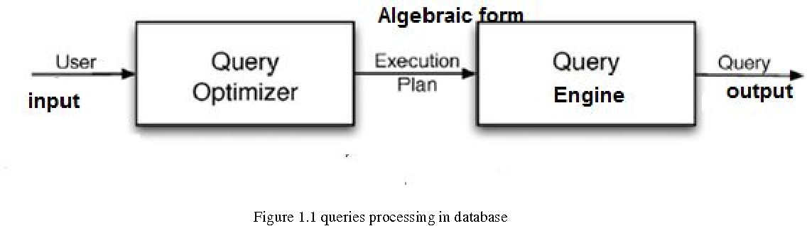 A survey on query processing and optimization in relational database topics relational database management system ccuart Images