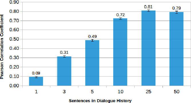 Figure 4 for A Study on Dialogue Reward Prediction for Open-Ended Conversational Agents