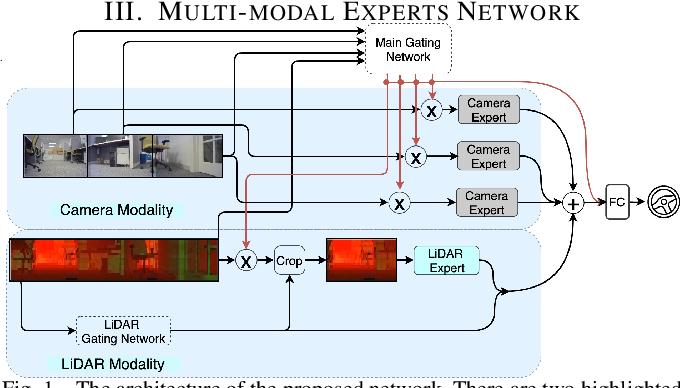 Figure 1 for Multi-modal Experts Network for Autonomous Driving