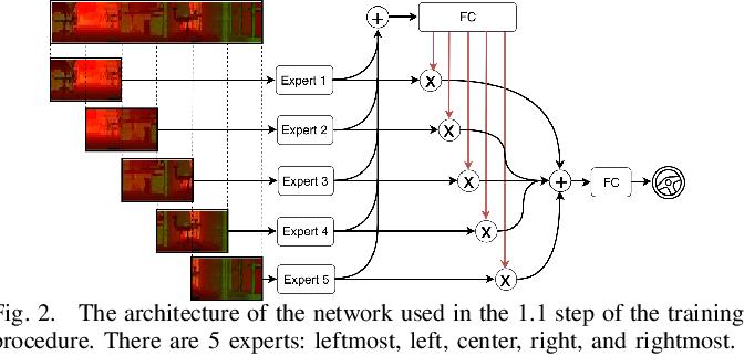Figure 3 for Multi-modal Experts Network for Autonomous Driving