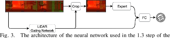 Figure 4 for Multi-modal Experts Network for Autonomous Driving