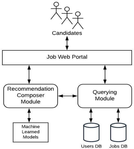Figure 1 for Job Recommendation through Progression of Job Selection