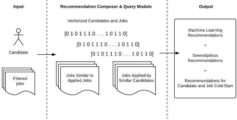 Figure 3 for Job Recommendation through Progression of Job Selection