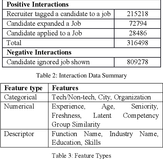 Figure 4 for Job Recommendation through Progression of Job Selection